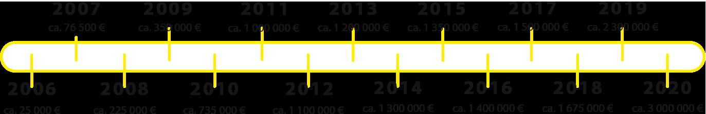 Umsätze seit 2006